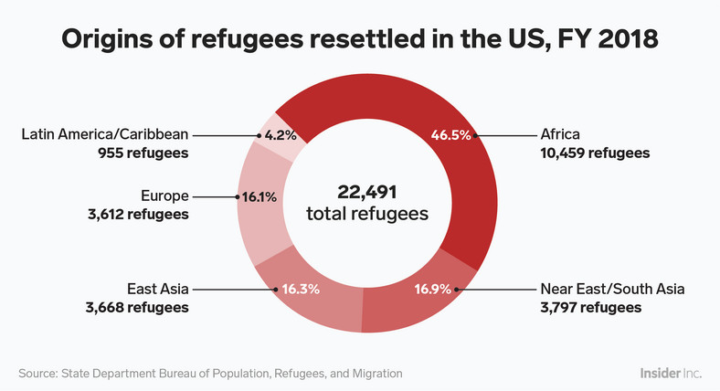 Under the Trump administration, refugees who are permitted to resettle in the US are mostly from African countries.