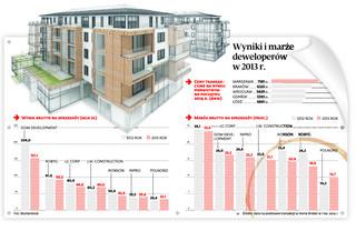 Koniec promocji na mieszkania: Deweloper nie zejdzie już z ceny