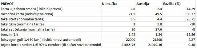 tabela 2 prevoz premium