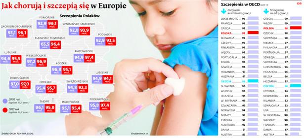 Jak chorują i szczepią się w Europie