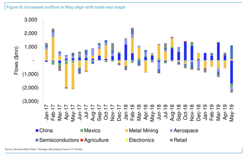 Equity fund outflows closely correlated with trade war developments.
