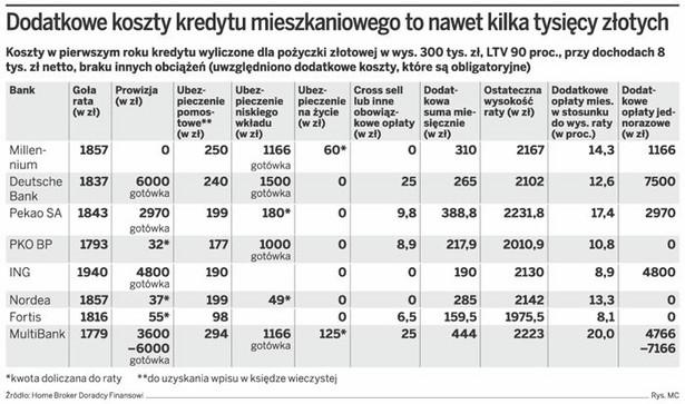 Dodatkowe koszty kredytu mieszkaniowego to nawet kilka tysięcy złotych