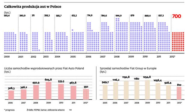 Całkowita produkcja aut w Polsce (tys.)