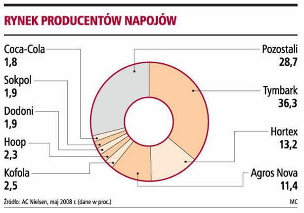 Rynek producentów napojów