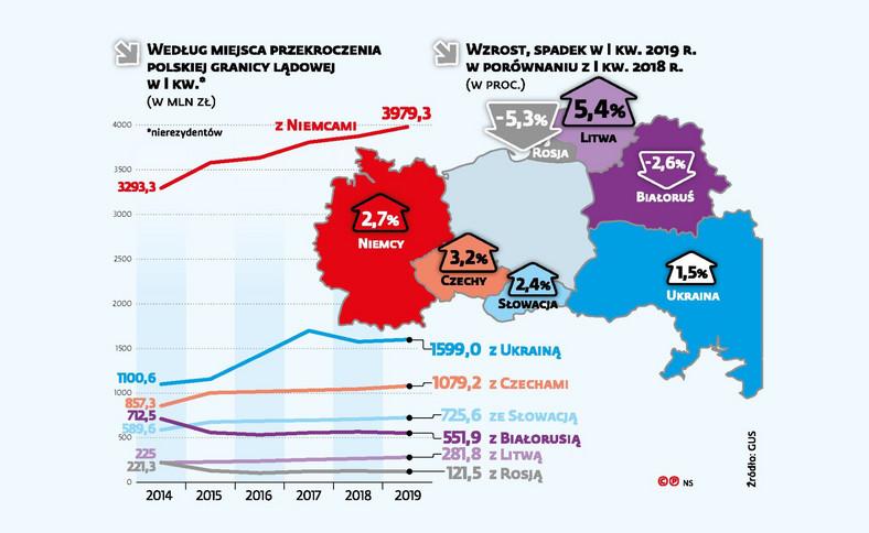 Wydatki cudzoziemców w Polsce według przekroczenia graniacy (c)(p)