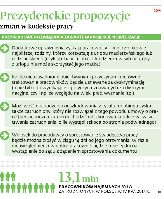 Prezydenckie propozycje zmian w kodeksie pracy