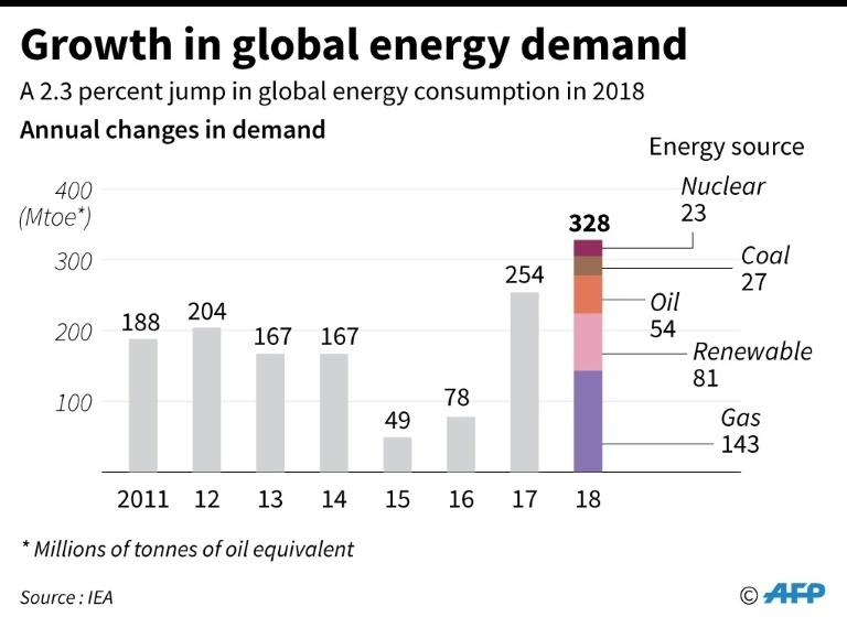 Chart showing the annual growth in global energy demand.