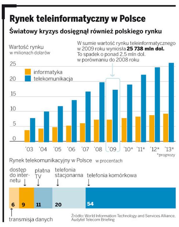 Rynek teleinformatyczny w Polsce