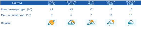 Vreme u Beogradu do kraja sedmice