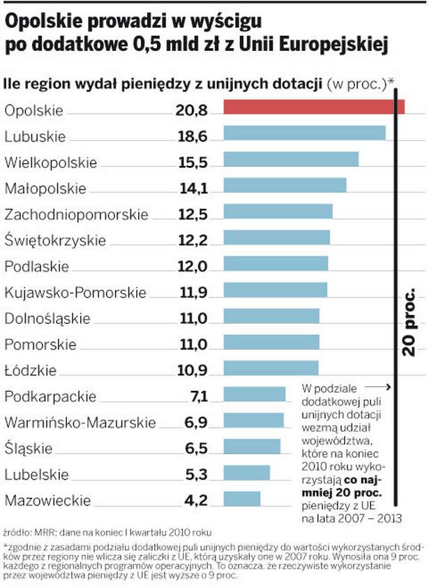 Opolskie prowadzi w wyścigu po dodatkowe 0,5 mld zł z Unii Europejskiej