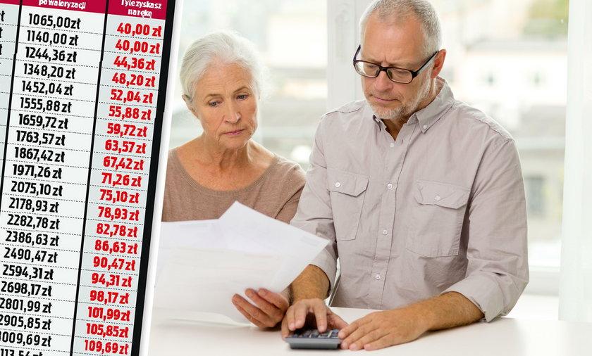 emerytury tabela