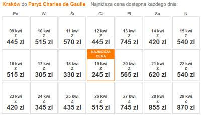 Jak linie kalkulują ceny biletów? Grafika 1