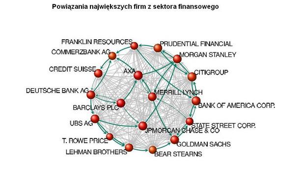 """Powiązania największych firm z sektora finansowego, źródło: Raport """"The network of global corporate control"""""""