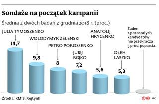 Trudna sytuacja Poroszenki u progu walki o reelekcję. Tymoszenko faworytką