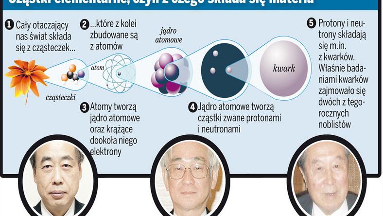 Nobel z fizyki za badanie materii