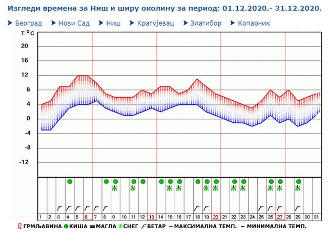 Mesečna prognoza za Niš - češća pojava kiše