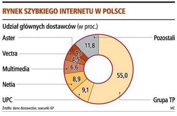 Rynek szybkiego internetu w Polsce