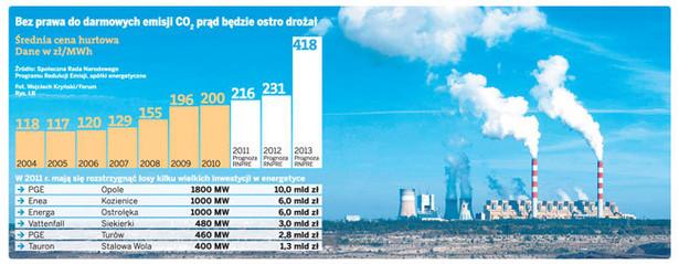 Bez prawa do darmowych emisji CO2 prąd będzie ostro drożał