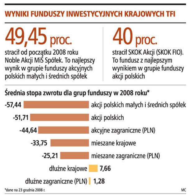 Wyniki funduszy inwestycyjnych krajowych TFI