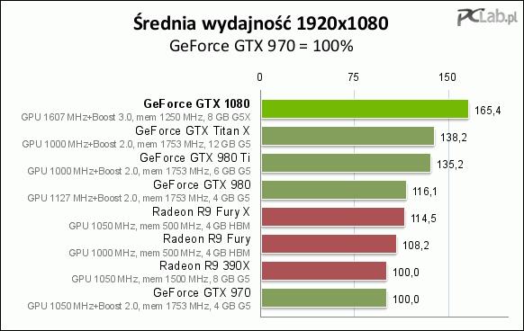 Średnia wydajność w rozdzielczości 1920x1080