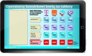 Klienci przepłacają nawet 1300 zł za tablety w ofercie operatorów