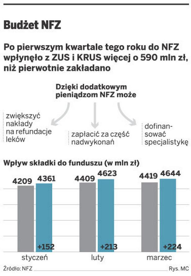 Budżet NFZ