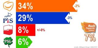 Sensacyjne wyniki najnowszego sondażu. Palikot przed PSL
