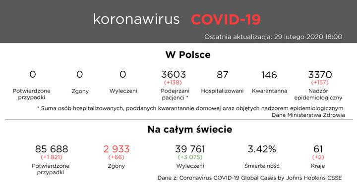 Koronawirus COVID-19 - 29 lutego 2020 18:00