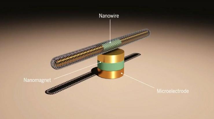 473036_nanotmotor