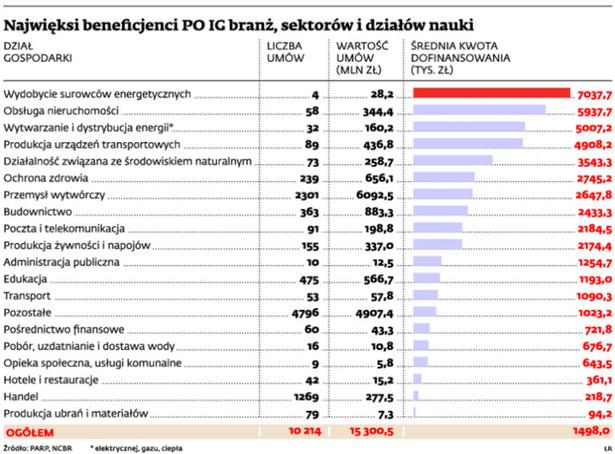 Najwięksi beneficjenci PO IG branż, sektorów i działów nauki