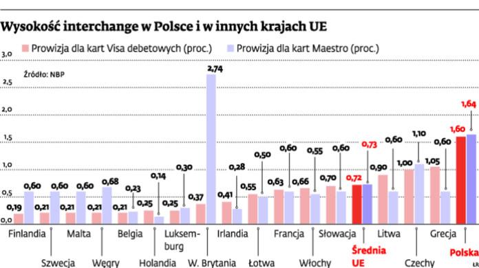 Wielkość interchange w Polsce i w innych krajach UE
