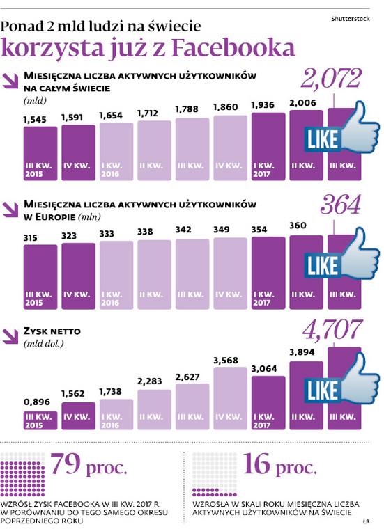 Ponad 2 mld ludzi na świecie korzysta już z Facebooka