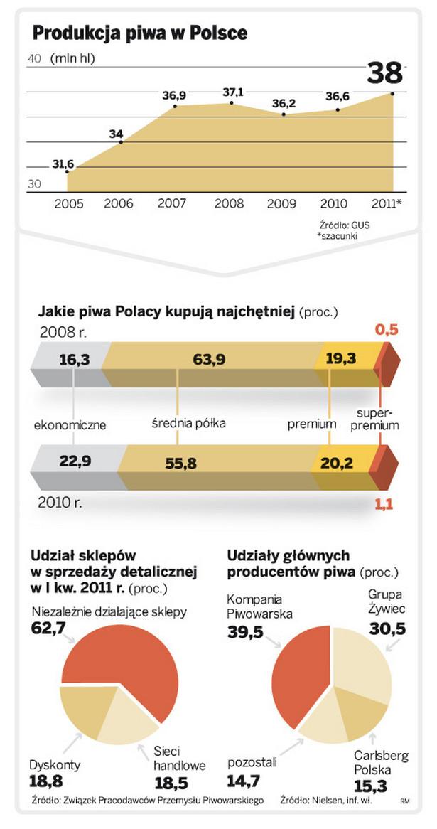 Produkcja piwa w Polsce