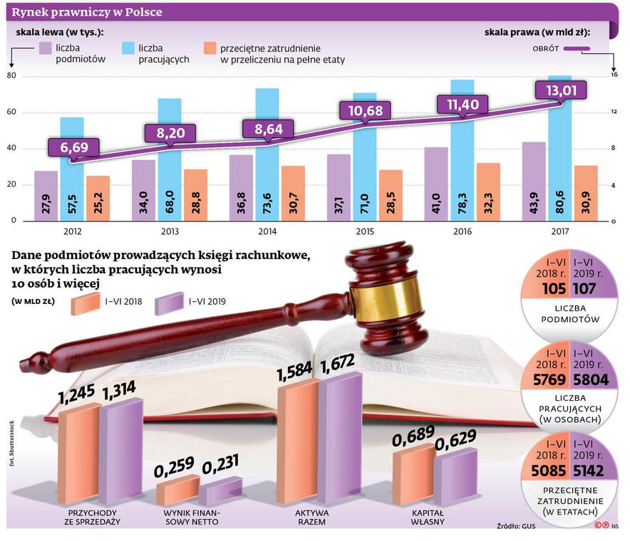 Rynek prawniczy w Polsce