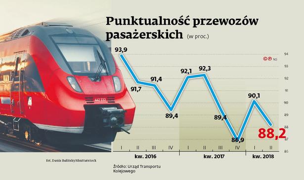 Punktualność przewozów pasażerskich