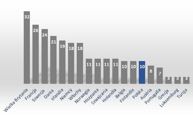 Reprezentacja poszczególnych krajów na liście 125 Najlepszych Miejsc Pracy w Europie 2019