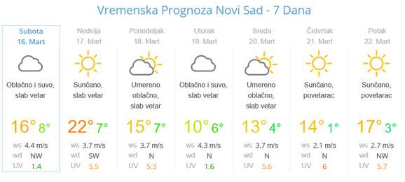 Vremenska prognoza za Novi Sad
