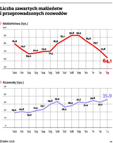 Liczba zawartych małżeństw i przeprowadzonych rozwodów