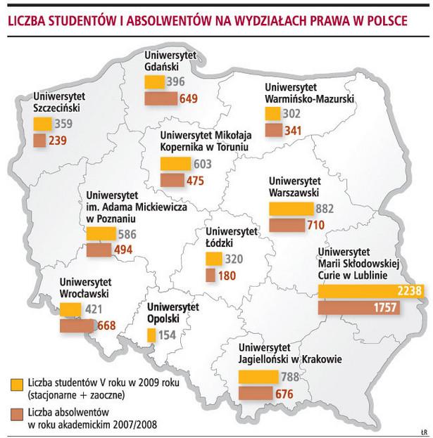 Liczba studentów i absolwentów na wydziałach prawa w Polsce