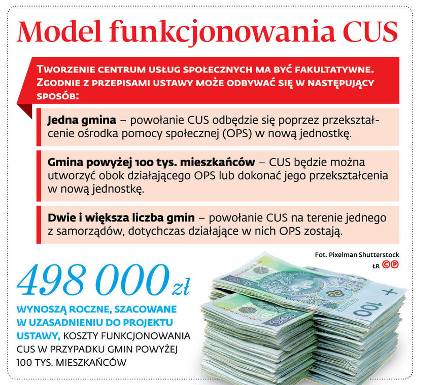 Model funkcjonowania CUS