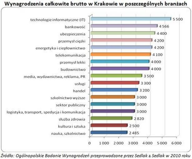 Spośród osób zatrudnionych w różnych branżach, najwięcej w Krakowie zarabiały osoby pracujące w IT (mediana 5 500 zł), bankowości (4 566 zł) i ubezpieczeniach (4 400 zł).