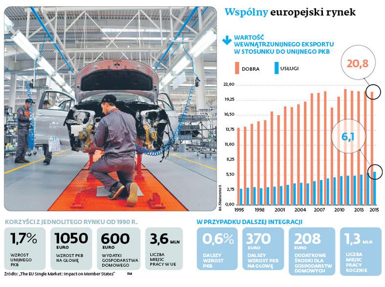 Wspólny europejski rynek
