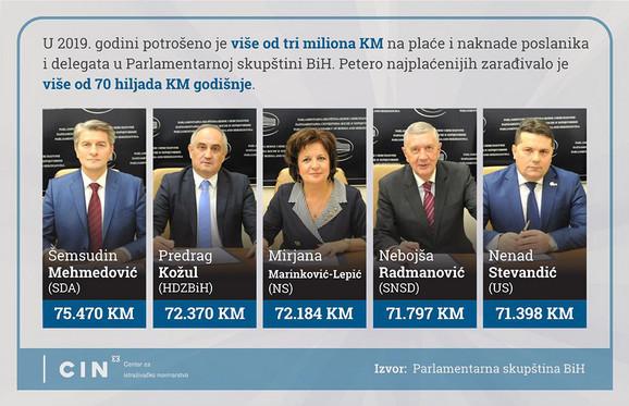 Top pet najplaćenijih poslanika u PS BiH.
