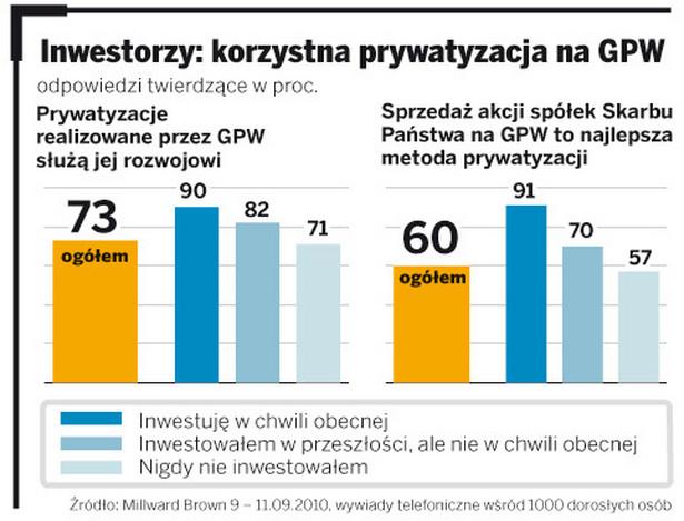 Inwestorzy: korzystna prywatyzacja na GPW