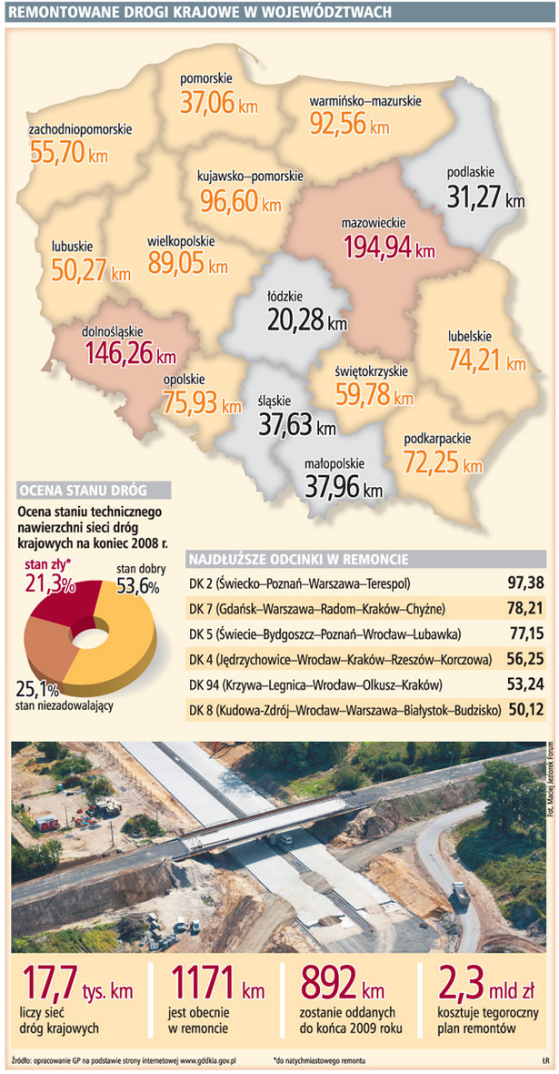 Remontowane drogi krajowe w województwach
