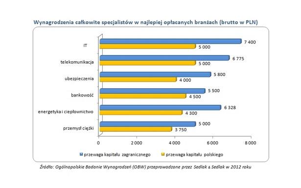 Wynagrodzenia całkowite specjalistów w najlepiej opłacanych branżach (brutto w PLN)