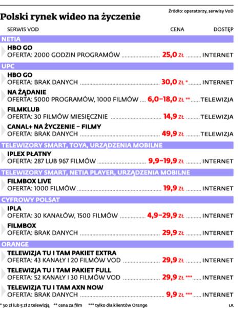 Polski rynek VOD