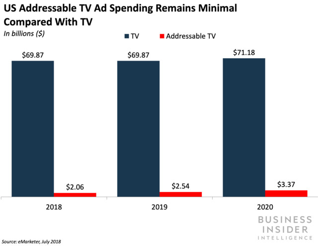 US addressable TV ad spending remains minimal compared with TV