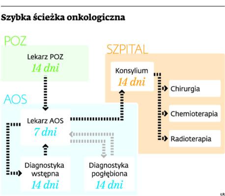 Szybka ścieżka onkologiczna