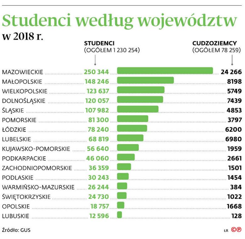 Studenci według województw
